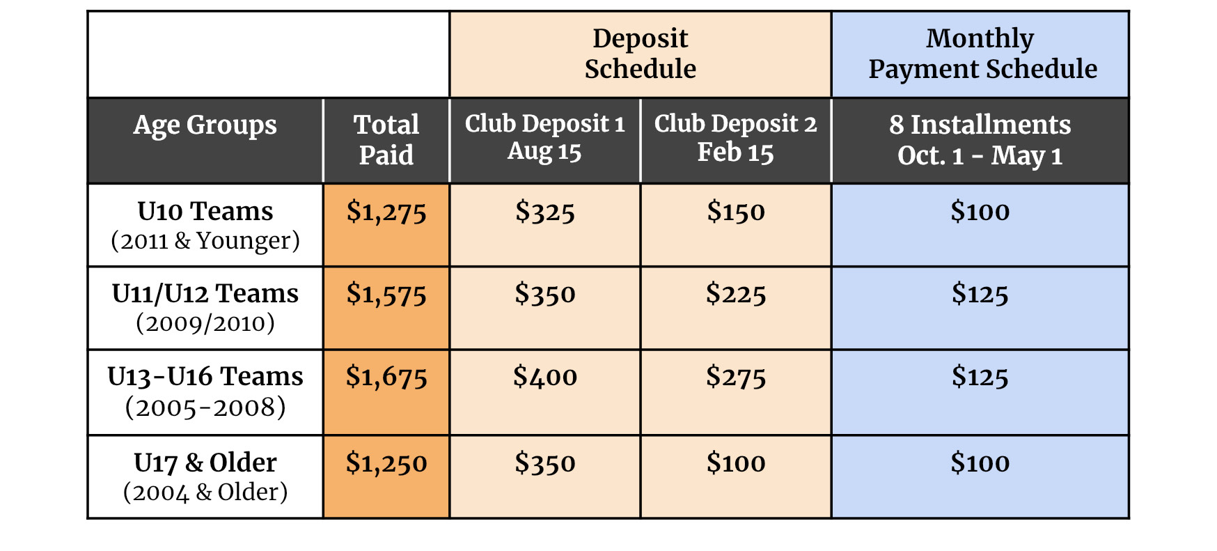 2020-2021 Travel Team Payment Structure
